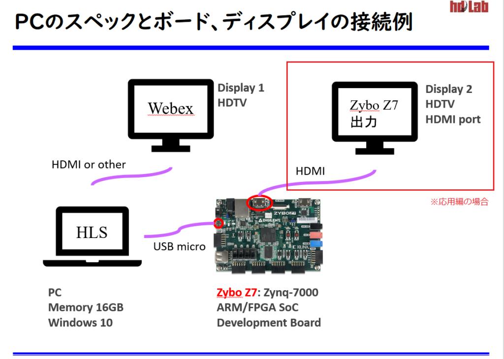 PCのスペックとボードディスプレイの接続例